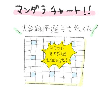 大谷翔平選手のマンダラチャート