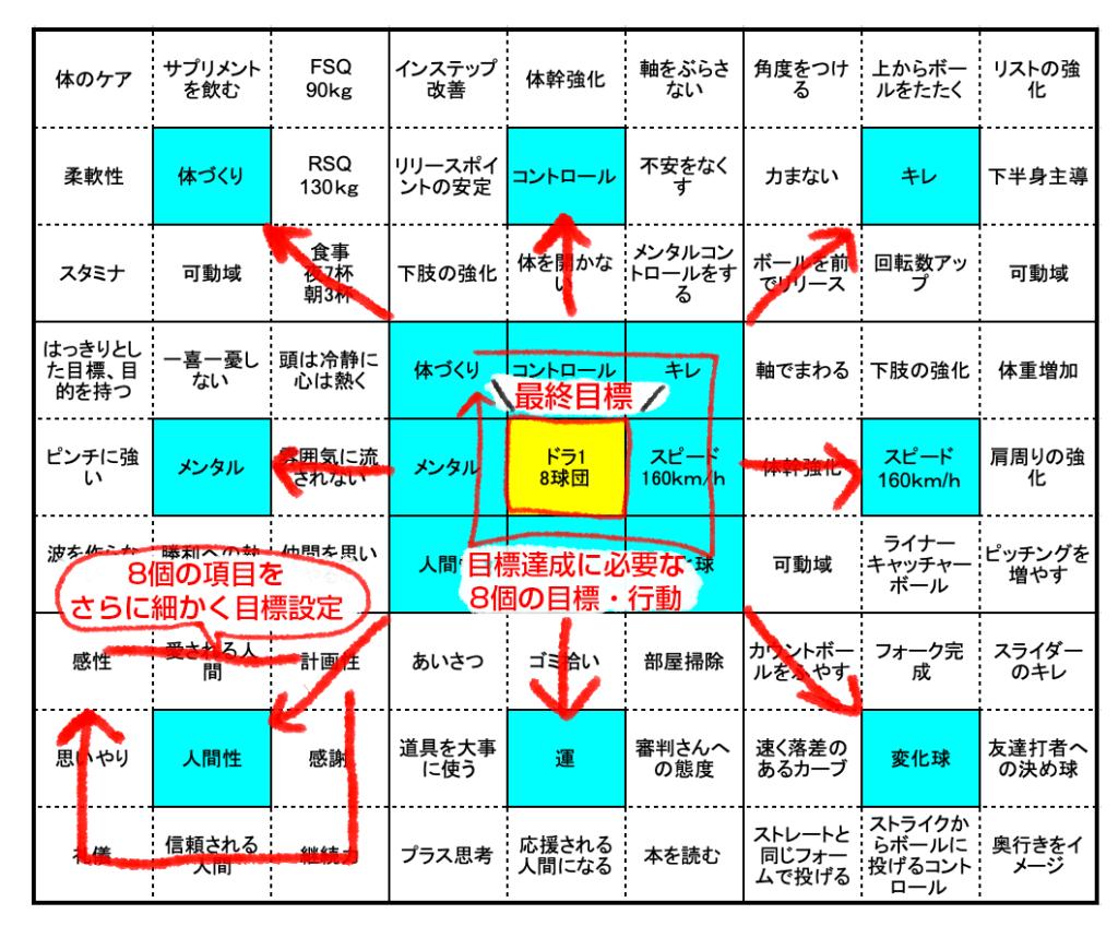 大谷翔平選手のマンダラチャートの構成