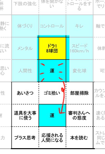 大谷翔平選手のマンダラチャートのすごいところ!