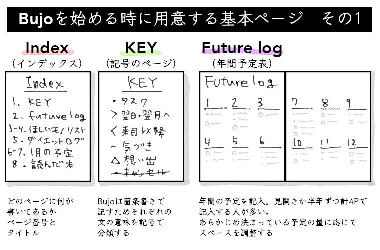 バレットジャーナルを始めるときに用意する基本ページ(その1)インデックス、キー、年間予定表
