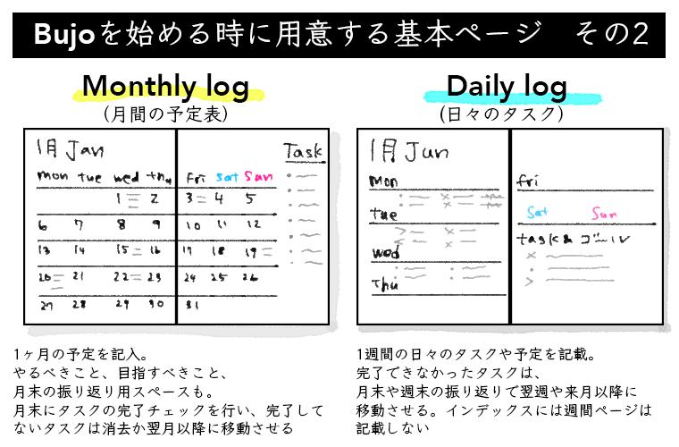 バレットジャーナルを始めるときに用意する基本ページ(その2)マンスリーログとデイリーログ